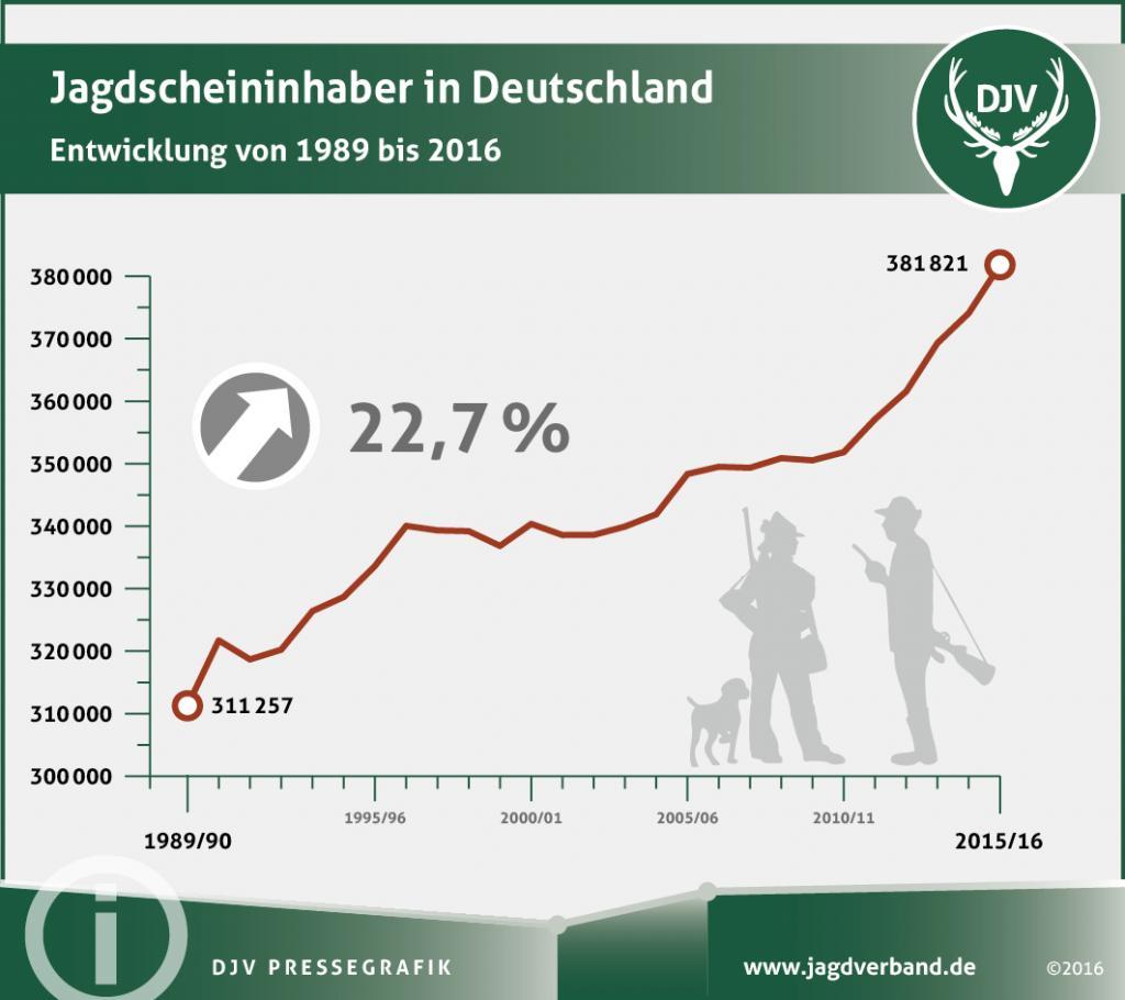 Jagdscheininhaber in Deutschland von 1989 bis 2016. (Quelle: DJV)