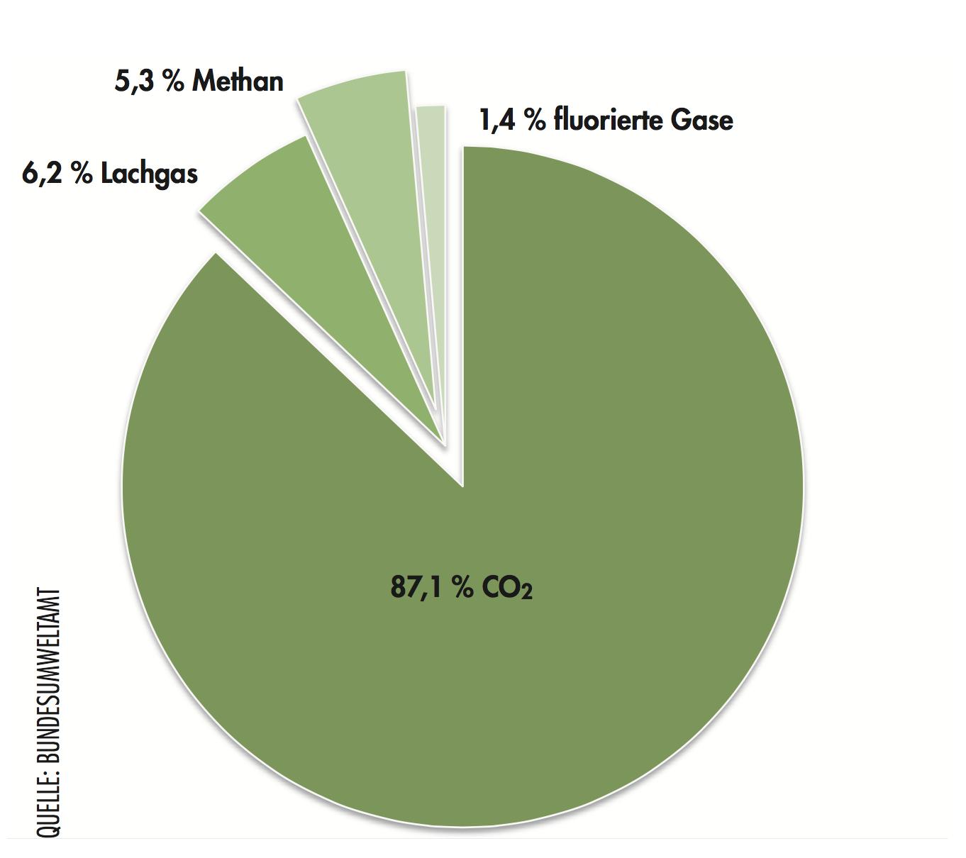 Klimaschutz CO2 jagd