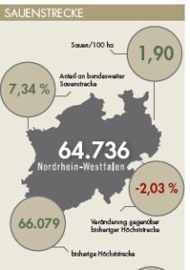 Sauenstrecke für Nordrhein-Westfalen im Jagdjahr 2019/20.