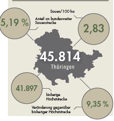 Sauenstrecke für Thüringen im Jagdjahr 2019/20.