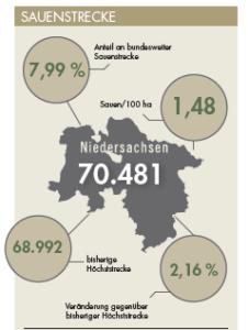 Sauenstrecke für Niedersachsen im Jagdjahr 2019/20.