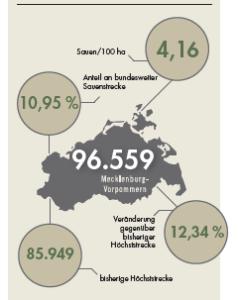 Sauenstrecke für Mecklenburg-Vorpommern im Jagdjahr 2019/20.
