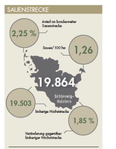 Sauenstrecke für Schleswig-Holstein im Jagdjahr 2019/20.