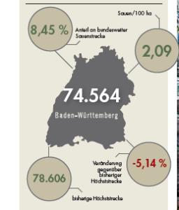 Sauenstrecke für Baden-Württemberg im Jagdjahr 2019/20.